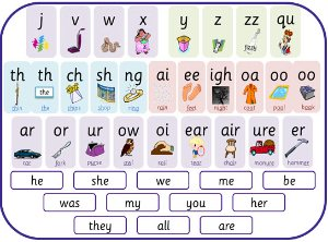 Eyfs Ks1 Ks2 Teaching Resources Letters And Sounds Phase